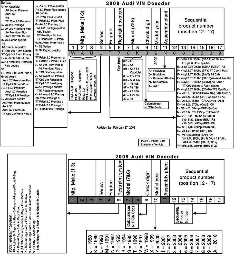Таблица расшифровки VIN кода Audi
