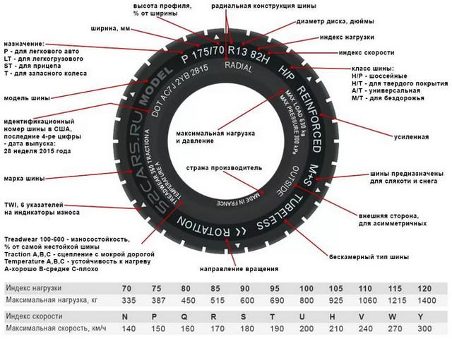 Что означают индексы на шинах