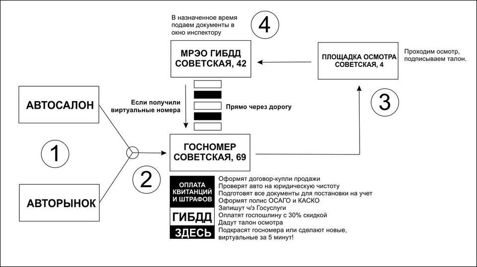 Постановка машины на учет в ГИБДД Магнитогорска