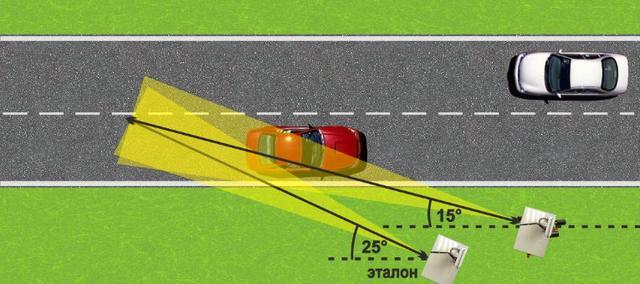 Влияния угла установки камеры на скорость автомобиля