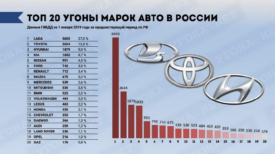 Статистика угонов среди автомобилей в 2018 году